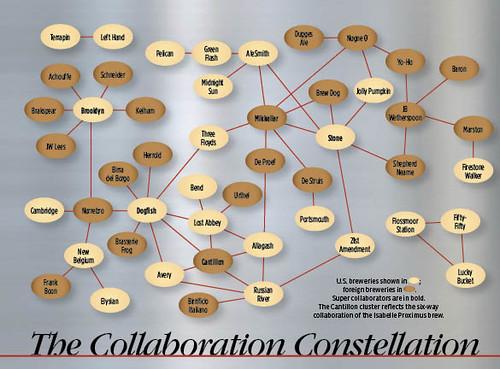 Collabrographic