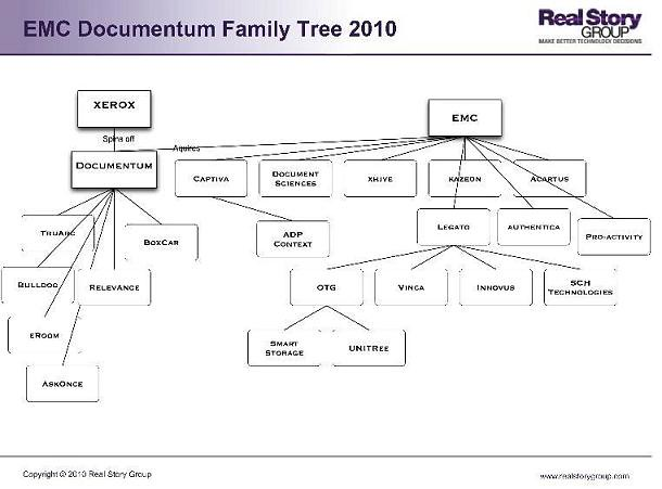 EMC Documentum Family Tree
