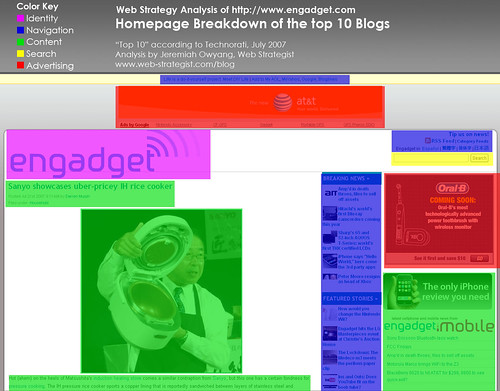 Homepage Analysis: Engadget