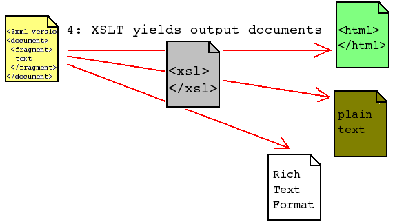 xslt-to-several-ouput-formats