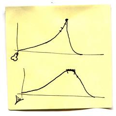 Orgasmos (Daquella manera) Tags: male orgasm postit graph diagram curve coordinates orgasmo diagrama grafico femenino curva postitnote masculino orgasmos 2001female