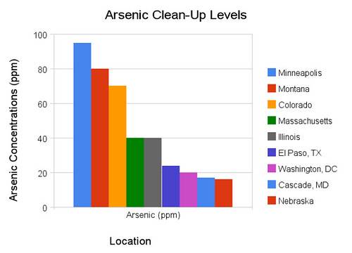 Arsenic Clean-Up Parts per Million (PPM)