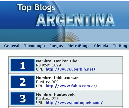 top blogs argentina