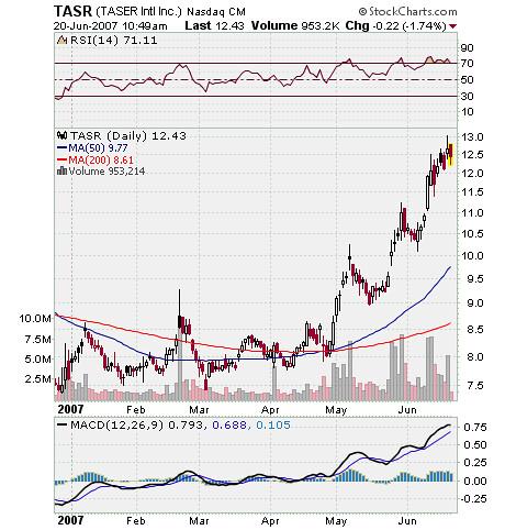 TASR Stock Chart