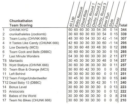 chunkathalon 2k5 spreadsheet