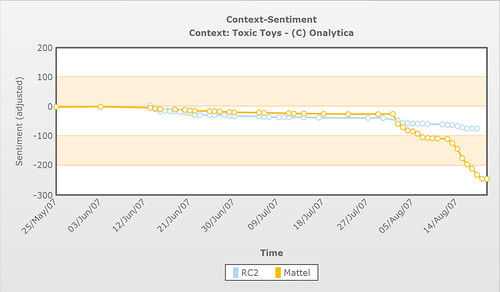 RC2 and Mattel: Sentiment Adjusted for Influence