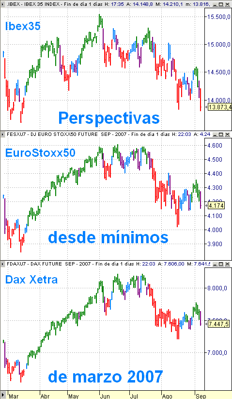 Perspectiva diaria desde marzo de 2007 en Ibex35, EuroStoxx50 y Dax Xetra