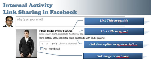 Internal Activity for Facebook Optimization (FBO)