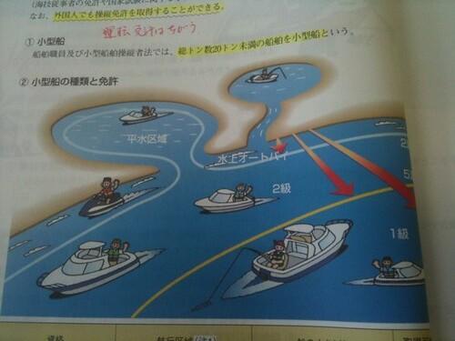小型船の種類と免許の図。 #2senpaku