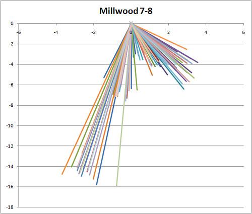 Millwood Break Angle 7-8