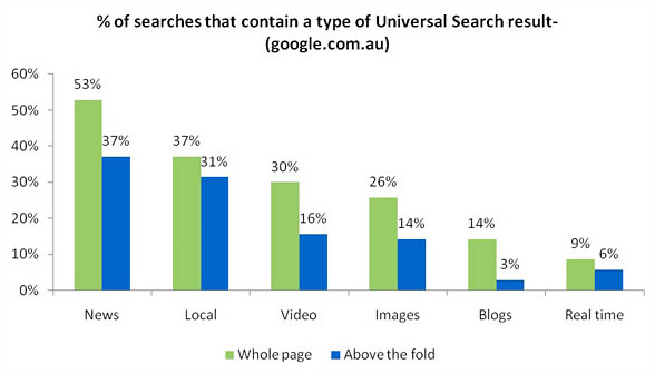 Type of universal search results