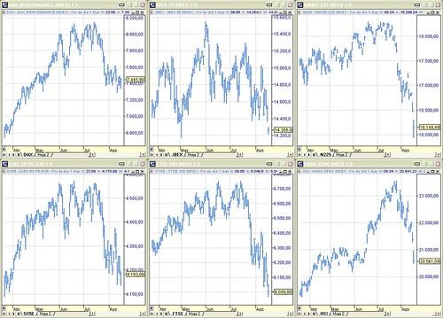 Perspectiva índices Dax Xetra, Ibex35, Nikkei225, Dow Jones EuroStoxx50, Ftse100 y Hang Seng