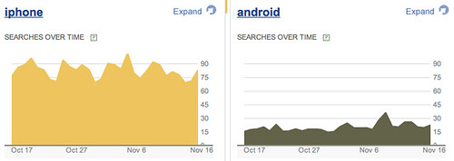 Yahoo Clues : Trends