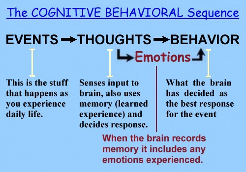 Cognitive Behavioral Therapy Model