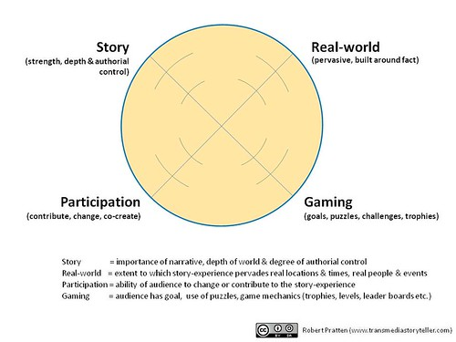 Transmedia Radar Diagram