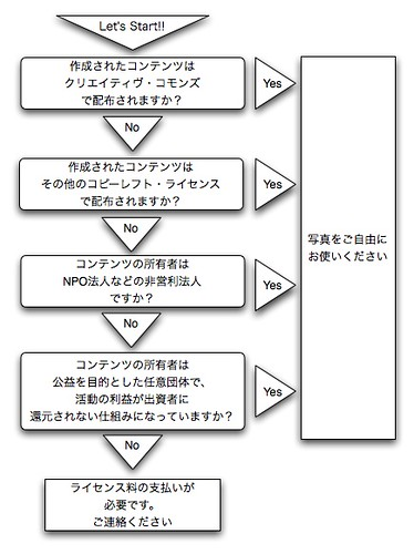 the Licencing Flow Chart for My Photos on Flickr (In Japanese)