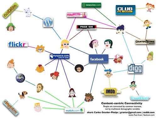 Content-Centric communities chart