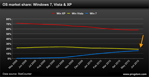 OS market share: Windows 7, Vista and XP