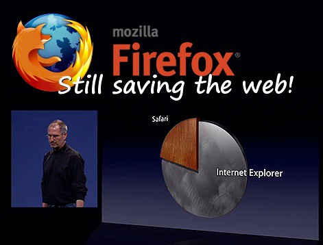 Firefox: Still Saving the Web!