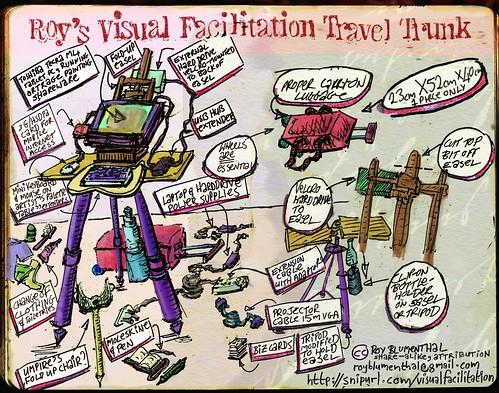 Is Visual Facilitation enhanced by using digital tools?