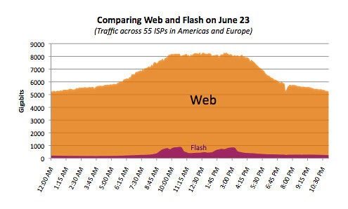 Comparing June 23 Web and Flash Traffic