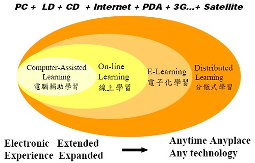 e-learning Map