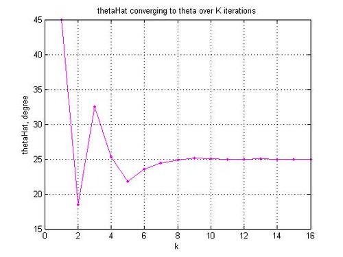 cordic_thetaHat_convergence
