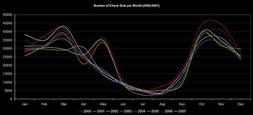 CKOs per Month (2000-2007)