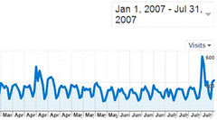 Google Analytics graphs don't display monthly figs