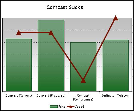 Comcast Sucks