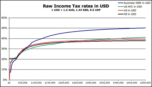 tax rates to 500k