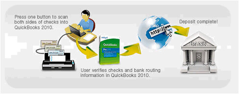 Updated: Start Skipping Bank Lines with New Check Scanning Capabilities for QuickBooks