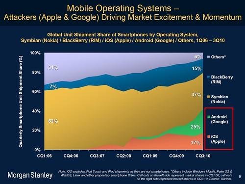 Comment Android a dépassé iOS d'Apple en quelques mois