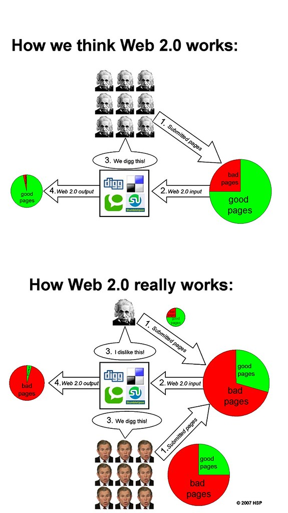 Graphical vision of how Web 2.0 crowds work