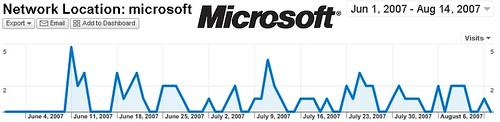 Besuche der Microsofties