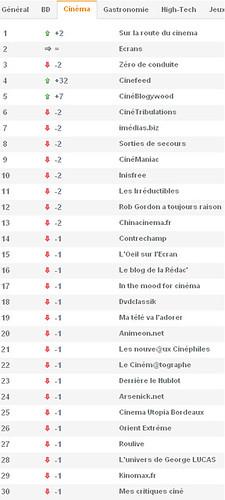 Second Classement des Blogs Ciné Wikio