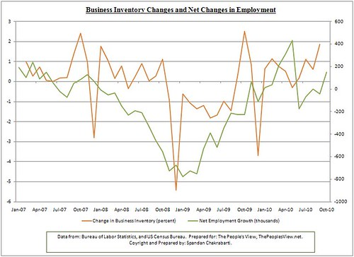 business inventory and employment
