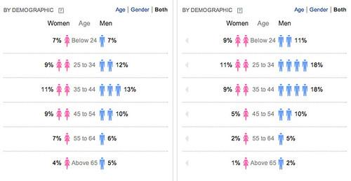 Yahoo Clues : Gender