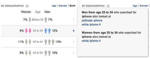 Yahoo Clues : Gender Detail