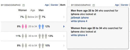 Yahoo Clues : Gender Detail