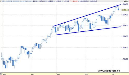 Indices USA, Nasdaq 100