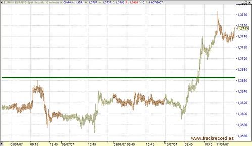 Divisas, Euro-Dólar, EURUS en 15 minutos