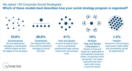 The Five Ways Companies Organize for Social Business