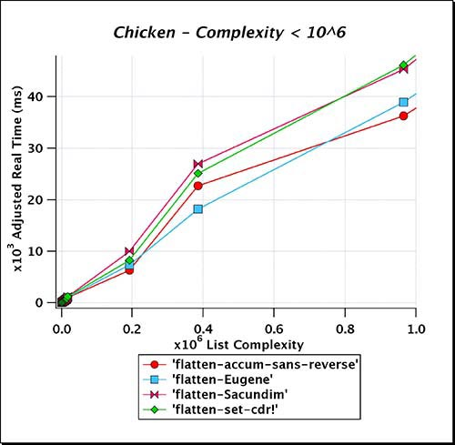 Chicken_Complexity_LT_e06