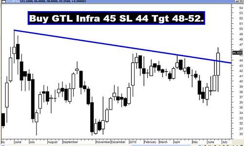 GTL Infra