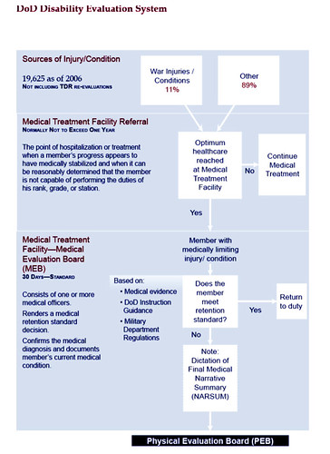 DoD Disability Evaluation Chart