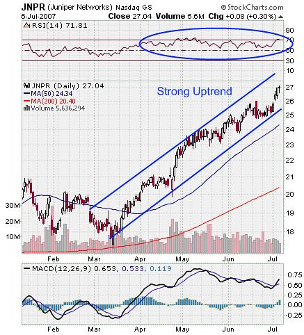 JNPR Stock Market Chart