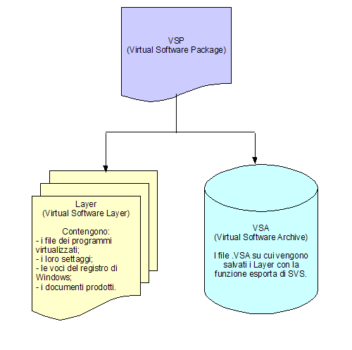 Fig. 1 - SVS - schema Virtual Software Package (VSP)
