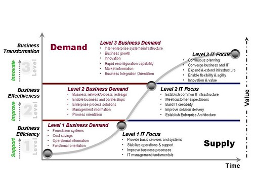 Business-IT Maturity Model