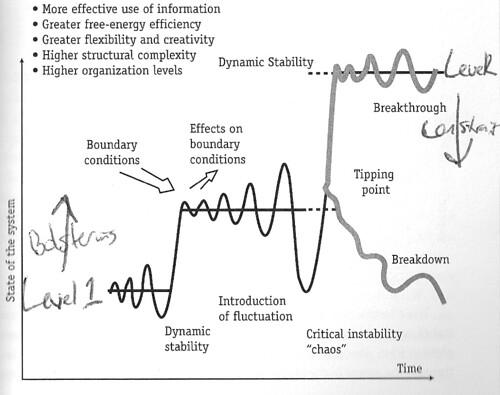 Laszlo Diagram - Levels & Stability